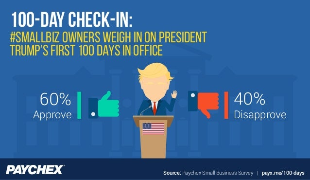Source: Paychex Small Business Survey   payx.me/100-days #SmallBiz Owners Weigh In on President Trump's First 100 Days in ...