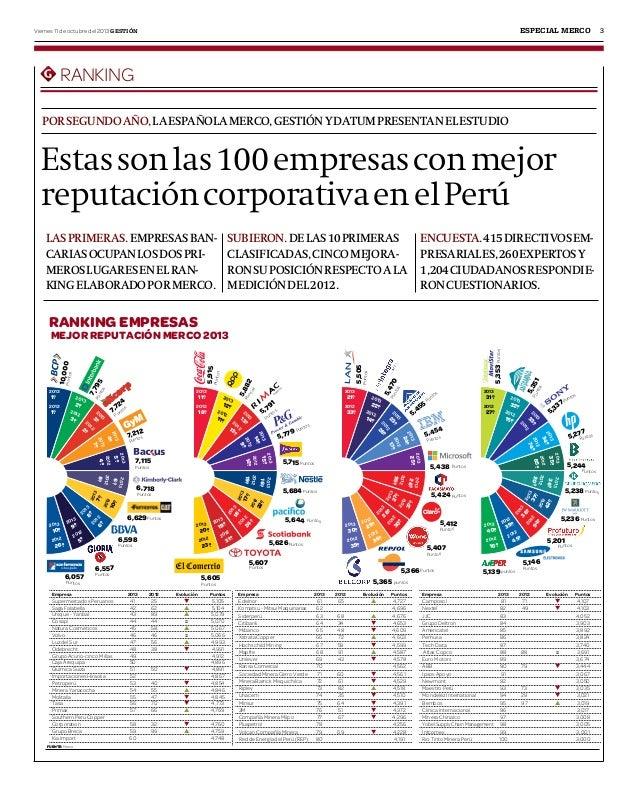 especial merco  Viernes 11 de octubre del 2013 Gestión  Ranking por segundo año, la española merco, gestión y datum presen...