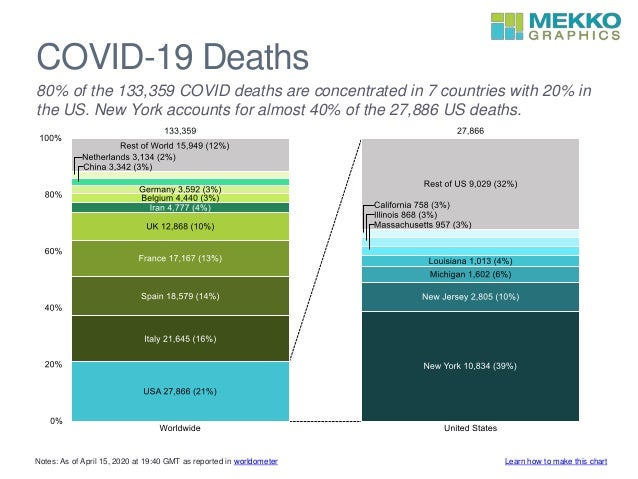 COVID-19 Deaths 80% of the 133,359 COVID deaths are concentrated in 7 countries with 20% in the US. New York accounts for ...