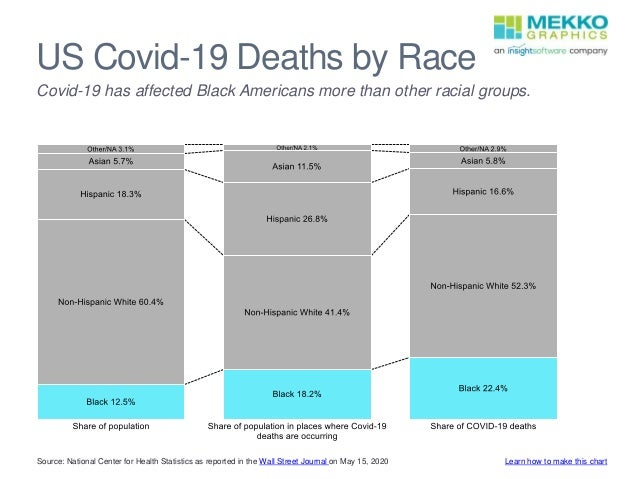 US Covid-19 Deaths by Race Source: National Center for Health Statistics as reported in the Wall Street Journal on May 15,...