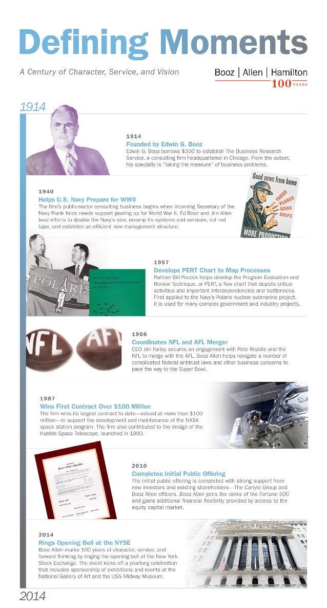 Booz Allen Hamilton's 100-Year Timeline