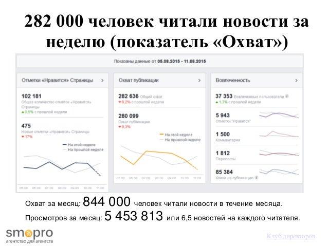 282 000 человек читали новости за неделю (показатель «Охват») Клуб директоров Охват за месяц: 844 000 человек читали новос...