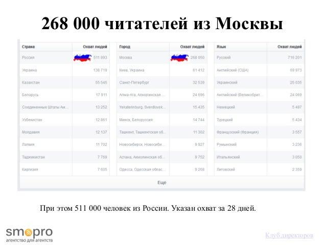 268 000 читателей из Москвы При этом 511 000 человек из России. Указан охват за 28 дней. Клуб директоров