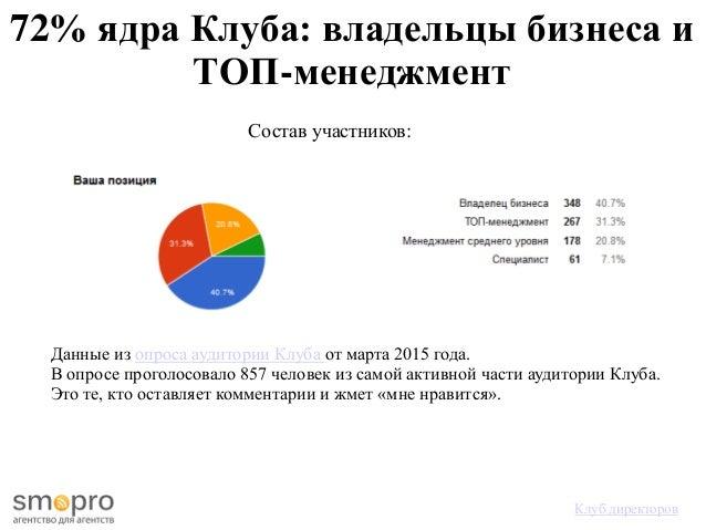 72% ядра Клуба: владельцы бизнеса и ТОП-менеджмент Данные из опроса аудитории Клуба от марта 2015 года. В опросе проголосо...