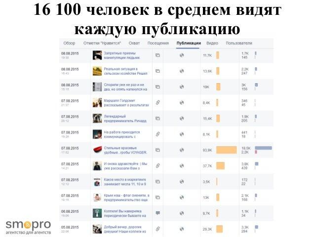 16 100 человек в среднем видят каждую публикацию
