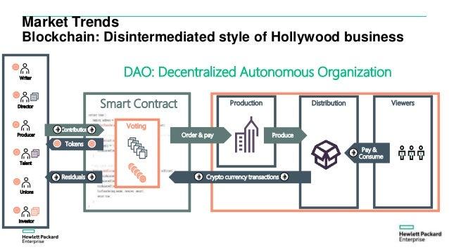 Script Sells Produce Distribute 20 Market Trends Blockchain Disintermediated