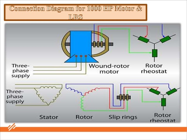 1000 Hp Slip Ring Type Induction Motor And Its Starter