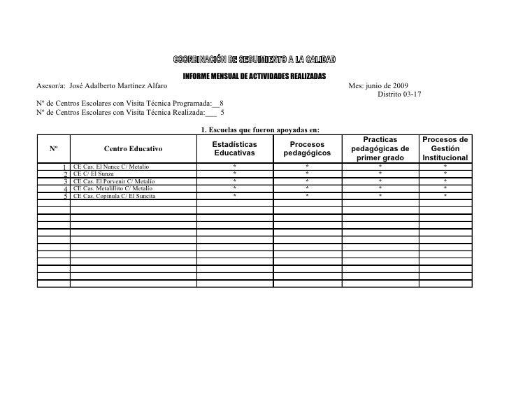 INFORME MENSUAL DE ACTIVIDADES REALIZADAS Asesor/a: José Adalberto Martínez Alfaro                                        ...