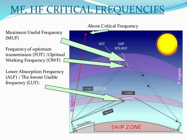 radio-wave-propagation