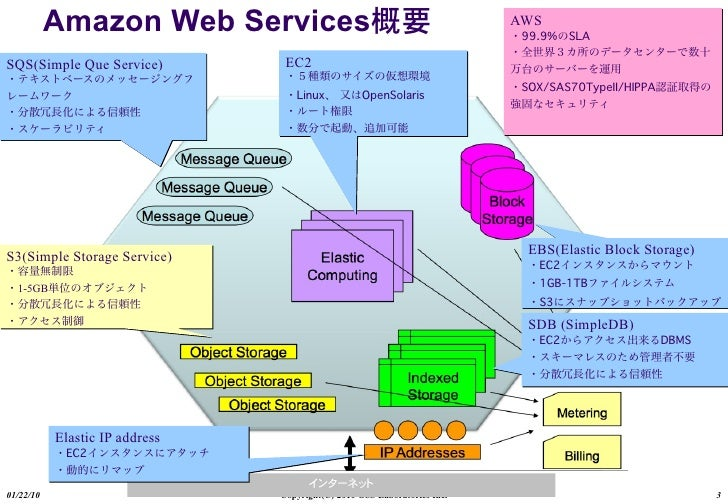 Amazon Web Services                                            AWS  SQS(Simple Que Service)          EC2     S3(Simple Sto...