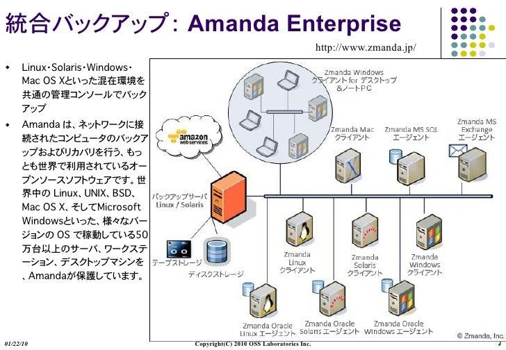 Amanda Enterprise                                                      http://www.zmanda.jp/     01/22/10   Copyright(C) 2...