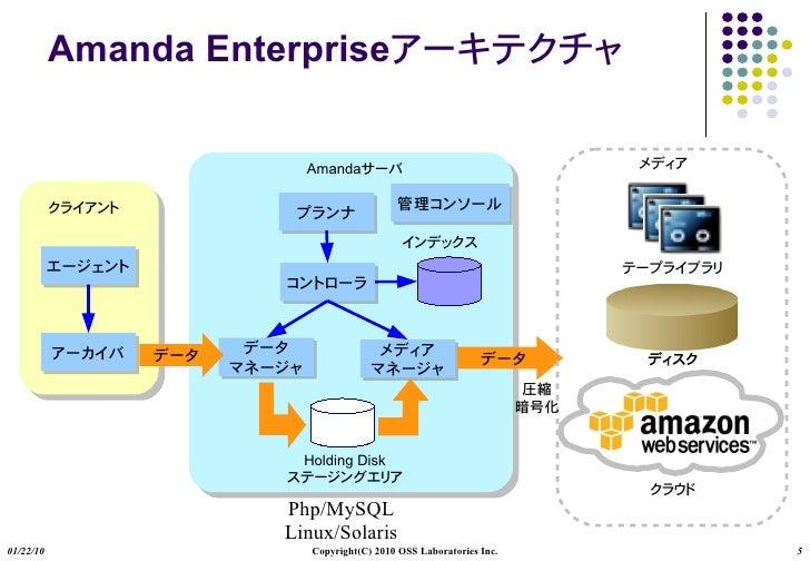 Amanda Enterprise                           Amanda                             Holding Disk                         Php/My...