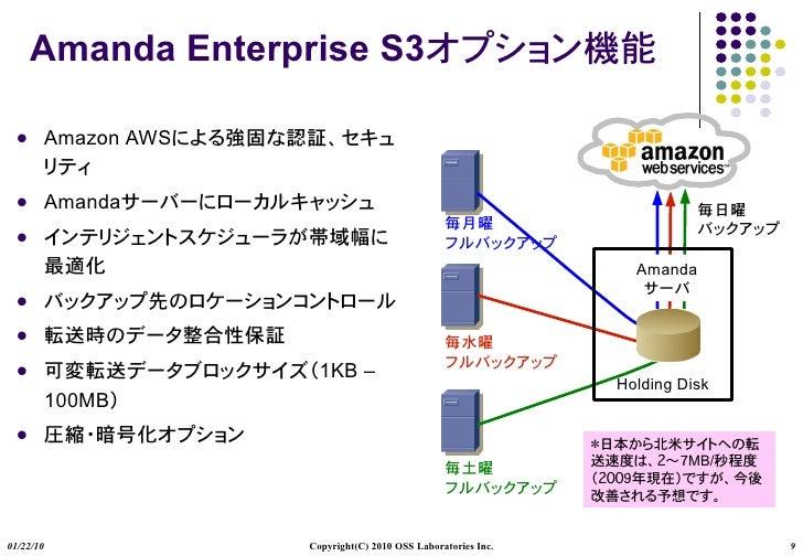 Amanda Enterprise S3            Amazon AWS             Amanda                                                          ...