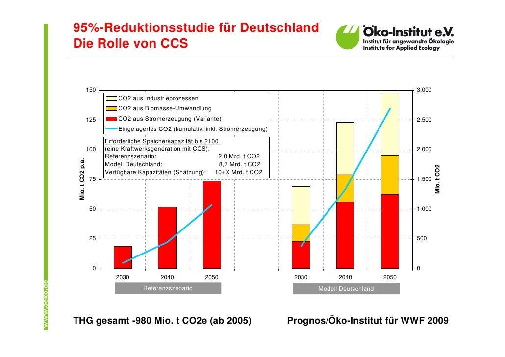 95%-Reduktionsstudie für Deutschland Die Rolle von CCS                      150                                           ...