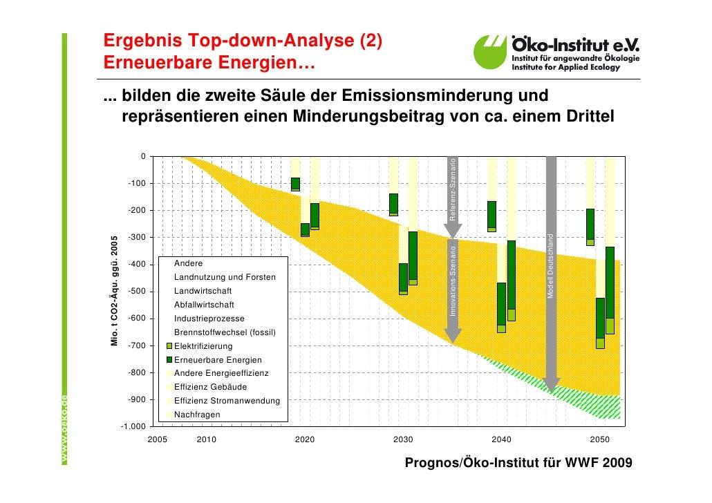 Ergebnis Top-down-Analyse (2) Erneuerbare Energien… ... bilden die zweite Säule der Emissionsminderung und     repräsentie...