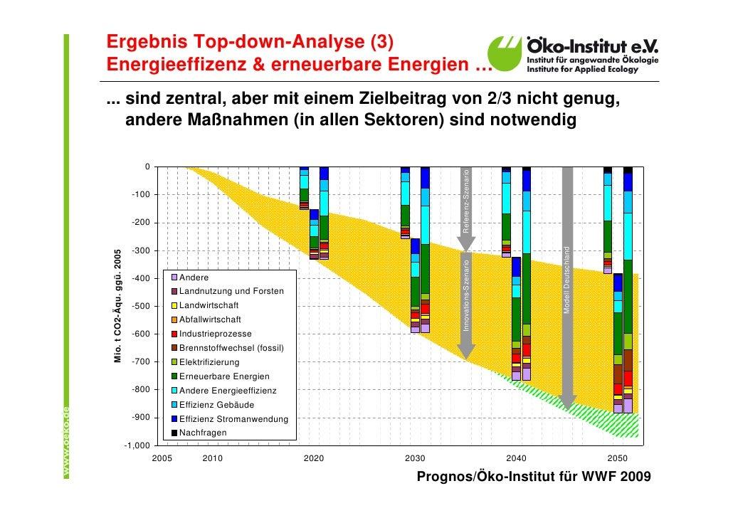 Ergebnis Top-down-Analyse (3) Energieeffizenz & erneuerbare Energien … ... sind zentral, aber mit einem Zielbeitrag von 2/...