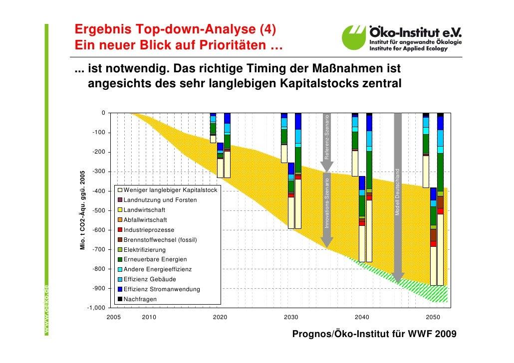 Ergebnis Top-down-Analyse (4) Ein neuer Blick auf Prioritäten … ... ist notwendig. Das richtige Timing der Maßnahmen ist  ...