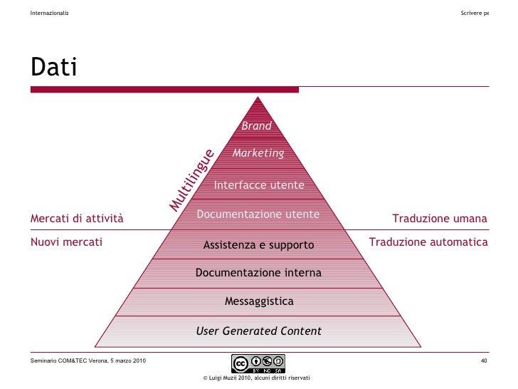 Dati Brand Marketing Interfacce utente Documentazione utente Assistenza e supporto Documentazione interna Messaggistica Us...