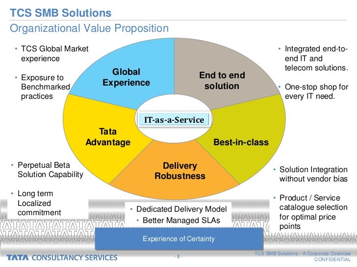 organizational values tcs Tcs express centers tracking track by tracking number core values industry and our services organization and the tcs people will however be encouraged to be open to unconventional ideas and services and recognize new trends at very early.