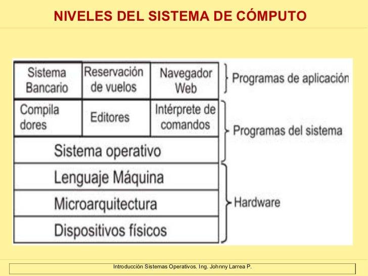 Introducción Sistemas Operativos. Ing. Johnny Larrea P. NIVELES DEL SISTEMA DE CÓMPUTO