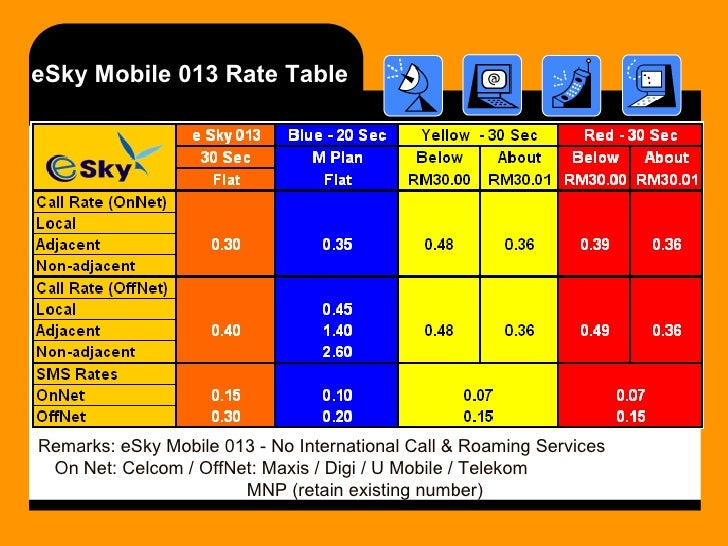 eSky Mobile 013 Rate Table Remarks: eSky Mobile 013 - No International Call & Roaming Services  On Net: Celcom / OffNet: M...