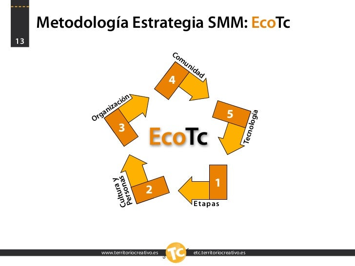Metodología Estrategia SMM: EcoTc 13                                            Co                                        ...