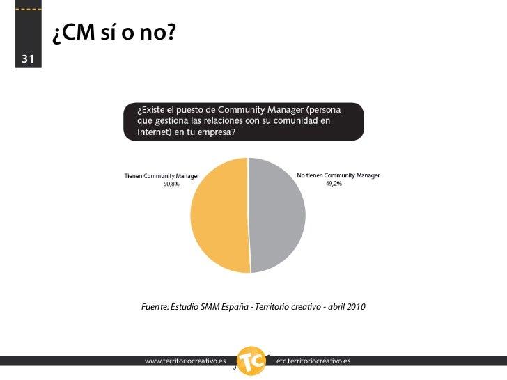 ¿CM sí o no? 31                  Fuente: Estudio SMM España - Territorio creativo - abril 2010                  www.territ...