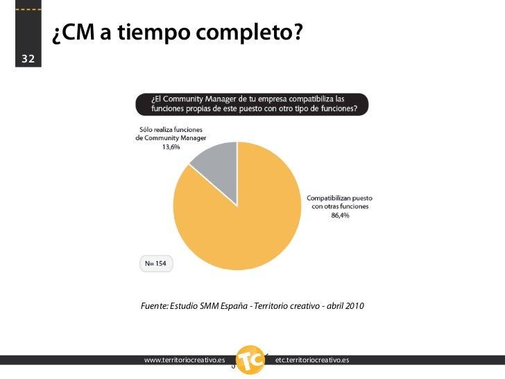 ¿CM a tiempo completo? 32                 Fuente: Estudio SMM España - Territorio creativo - abril 2010                  w...