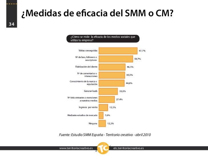 ¿Medidas de eficacia del SMM o CM? 34                  Fuente: Estudio SMM España - Territorio creativo - abril 2010       ...