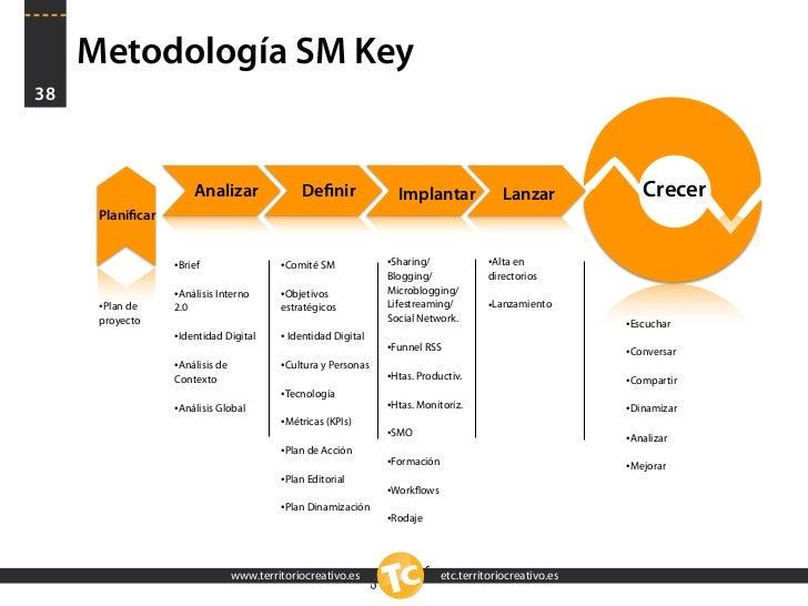 Metodología SM Key 38                             Analizar              Definir              Implantar               Lanzar...