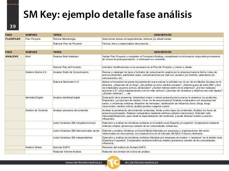 SM Key: ejemplo detalle fase análisis   39 FASE         SUBFASE                TAREA                                      ...