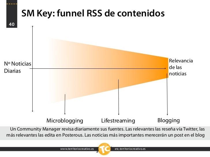 SM Key: funnel RSS de contenidos   40                                                                                     ...