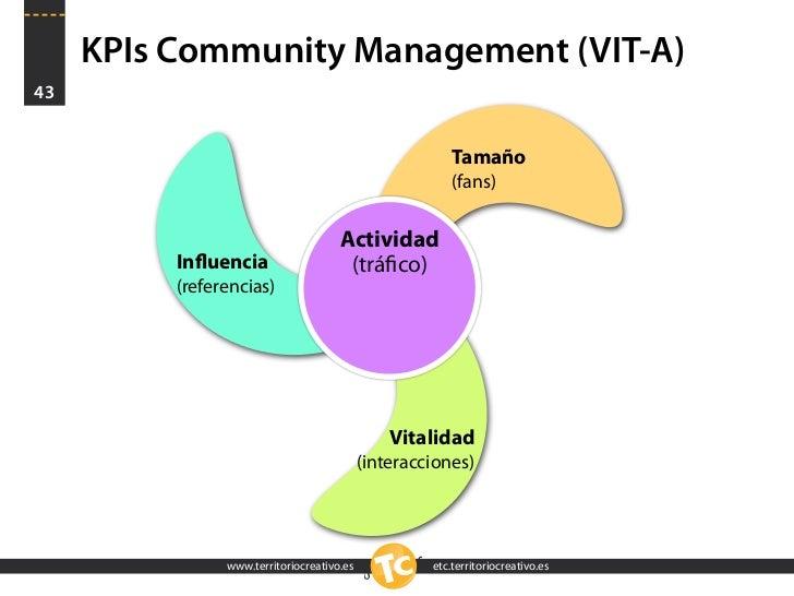 KPIs Community Management (VIT-A) 43                                                            Tamaño                    ...