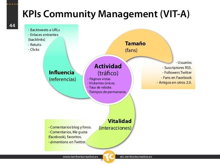KPIs Community Management (VIT-A) 44       - Backtweets a URLs       - Enlaces entrantes       (backlinks)       - Retuits...