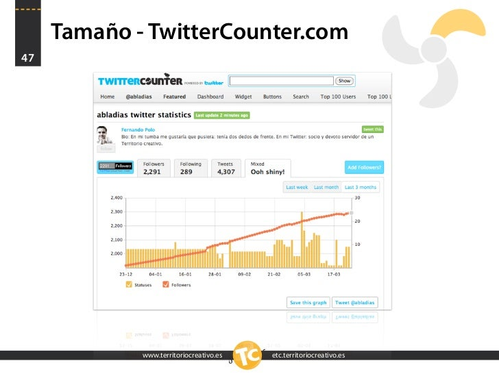 Tamaño - TwitterCounter.com 47                  www.territoriocreativo.es   etc.territoriocreativo.es