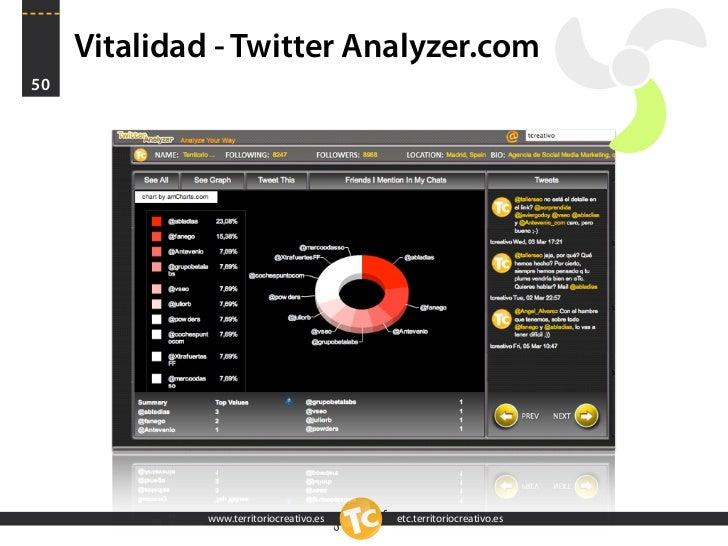 Vitalidad - Twitter Analyzer.com 50                   www.territoriocreativo.es   etc.territoriocreativo.es