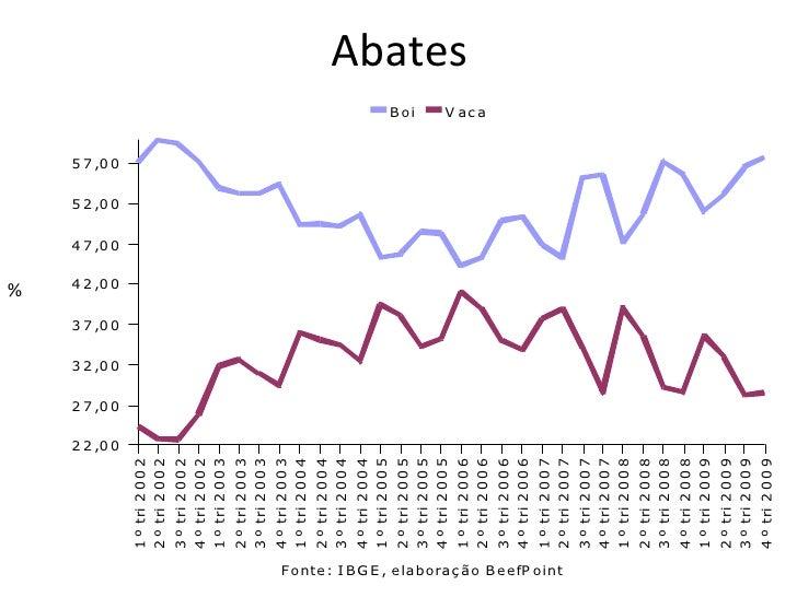 Abates %