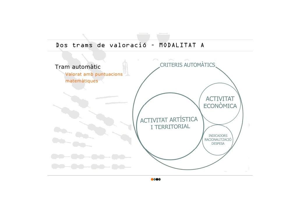 Dos trams de valoració – MODALITAT A   Tram automàtic    Valorat amb puntuacions    matemàtiques
