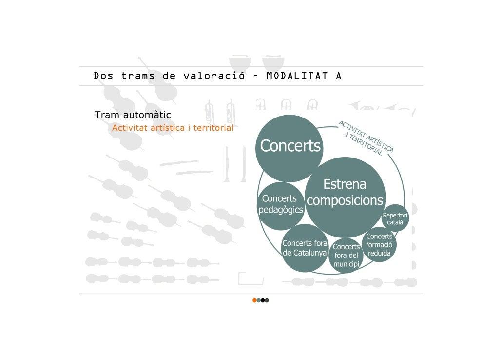 Dos trams de valoració – MODALITAT A   Tram automàtic    Activitat artística i territorial