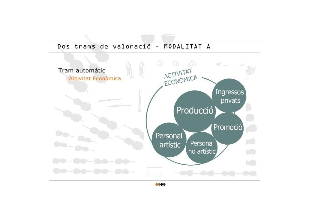 Dos trams de valoració – MODALITAT A   Tram automàtic    Activitat Econòmica