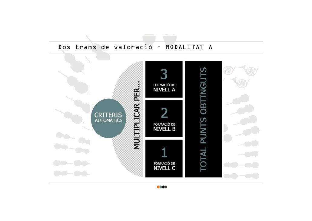 Dos trams de valoració – MODALITAT A