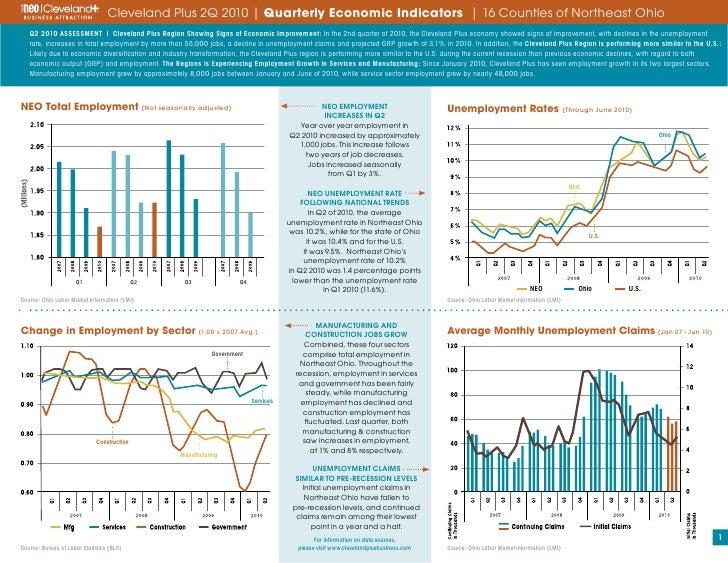 Cleveland Plus Quarterly Economic Indicators