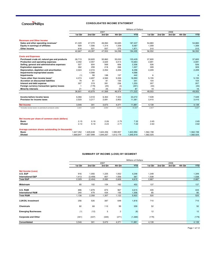CONSOLIDATED INCOME STATEMENT                                                                                             ...