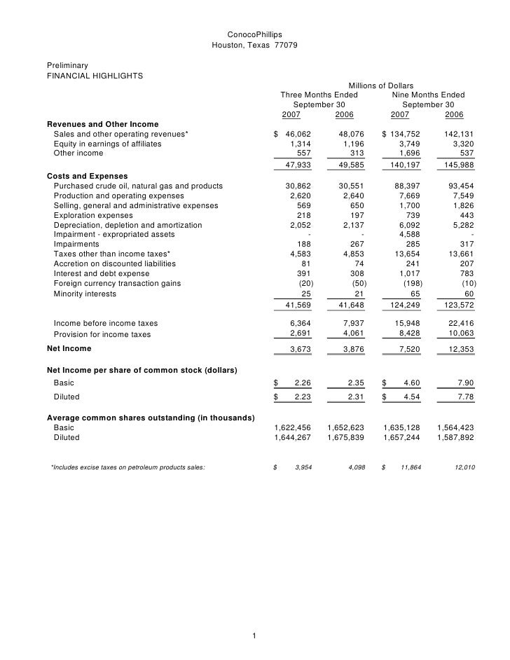 ConocoPhillips                                                       Houston, Texas 77079  Preliminary FINANCIAL HIGHLIGHT...