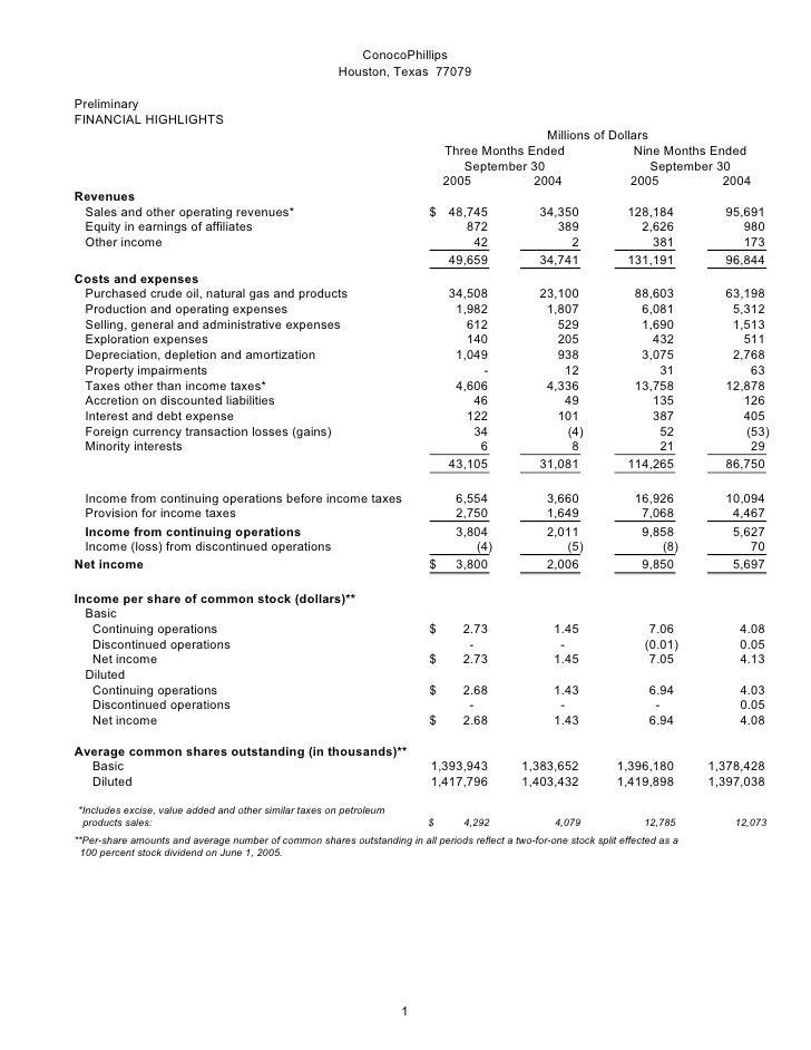 ConocoPhillips                                                         Houston, Texas 77079  Preliminary FINANCIAL HIGHLIG...