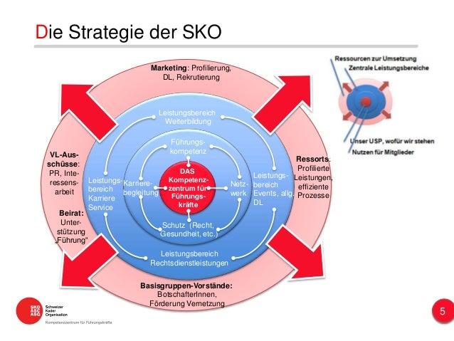 Die Strategie der SKO 5 Schutz (Recht, Gesundheit, etc.) Karriere- begleitung Netz- werk DAS Kompetenz- zentrum für Führun...