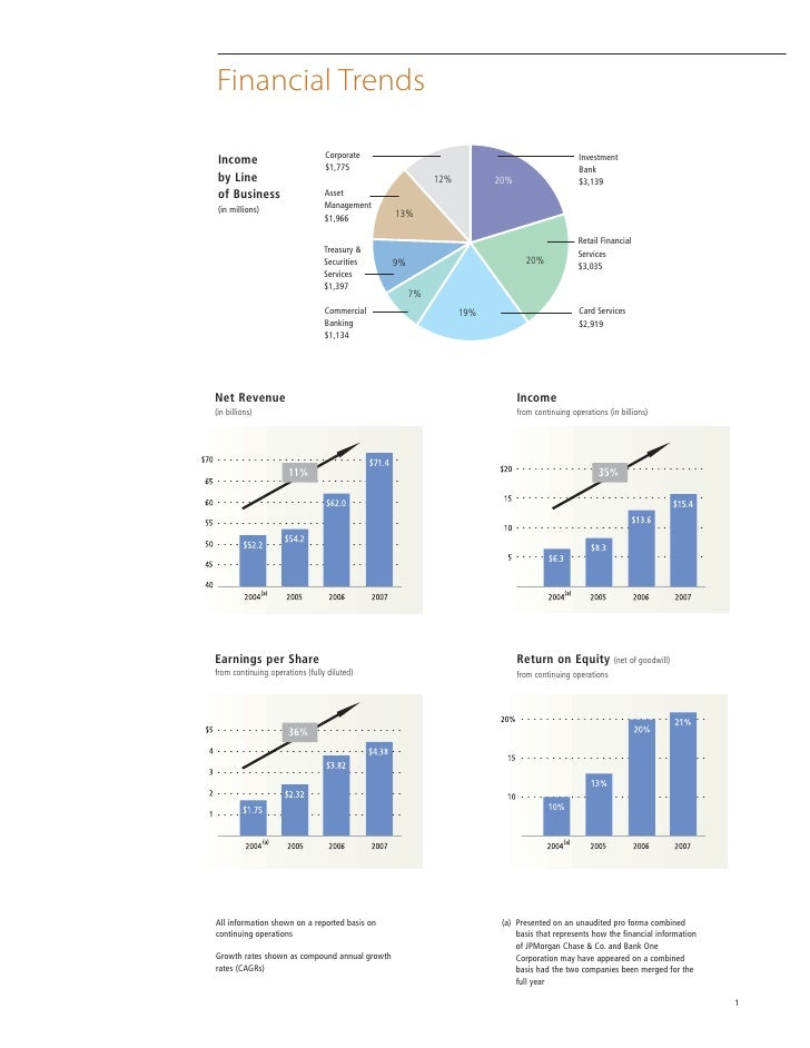 Jpmorgan Chase Financial Highlights And Trends