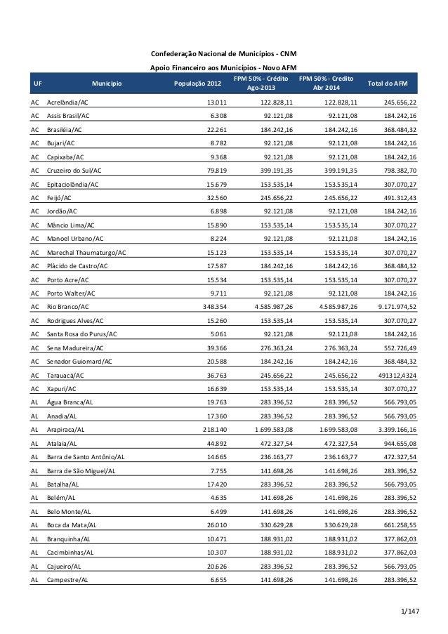 UF Município População 2012 FPM 50% - Crédito Ago-2013 FPM 50% - Credito Abr 2014 Total do AFM AC Acrelândia/AC 13.011 122...