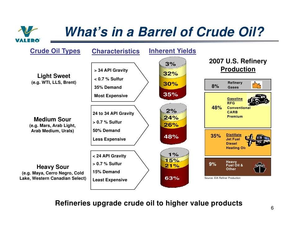 Crude Oil: Crude Oil Chemical Formula