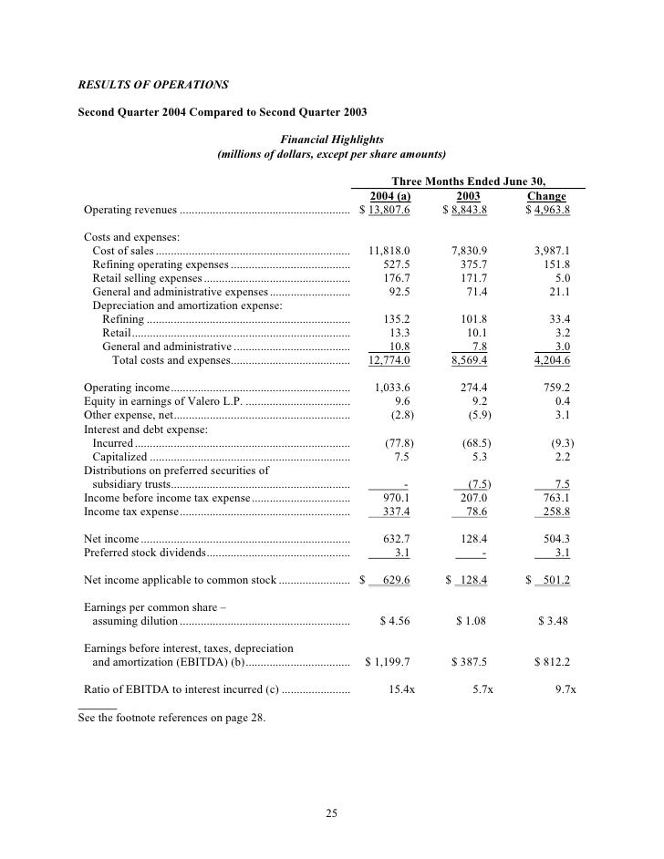 RESULTS OF OPERATIONS  Second Quarter 2004 Compared to Second Quarter 2003                                                ...